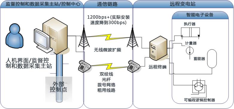 监督控制和数据采集.jpg