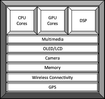 soc-智能手机AP示例.png
